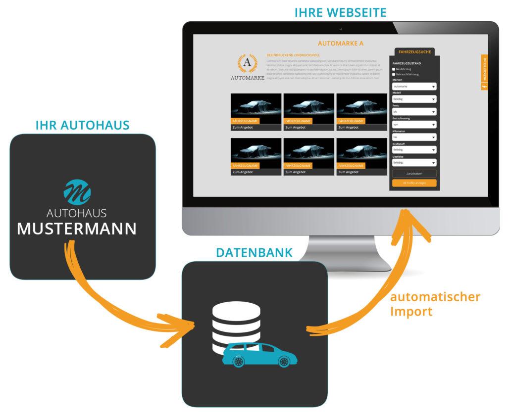 Fahrzeugverwaltung Datenimport